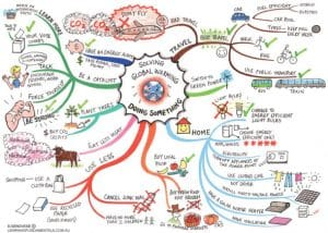 Exemple de Mind-Mapping sur papier